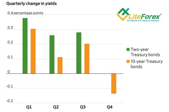 yields-bonds-06-12-18.jpg