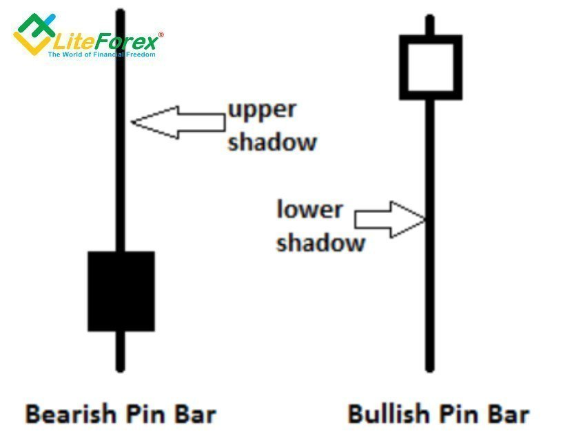 https://ru.liteforex.com/uploads/blog_post/strategies-forex/pin-bar-05-12-18.jpeg